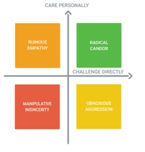 Radical Candor: How to be a Kick-Ass Boss Without Losing Your Humanity